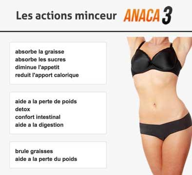 Effets Secondaires & Problèmes de Santé d'Anaca3